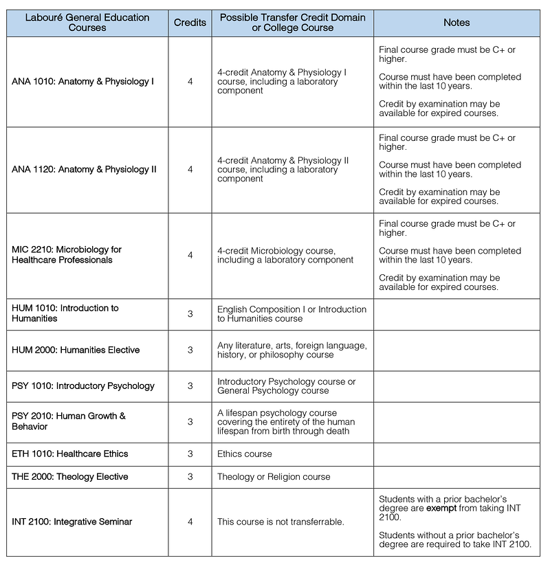 Gen Ed AS-RT transfer chart