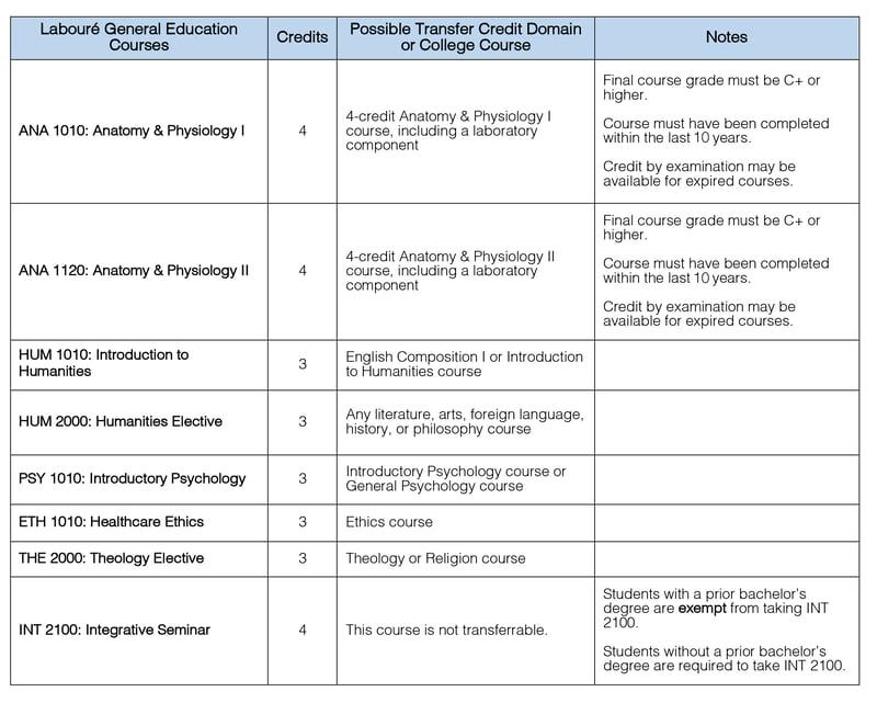 Gen Ed RTT transfer chart