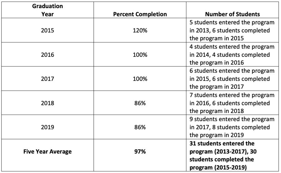 Program Completion Rate 2020