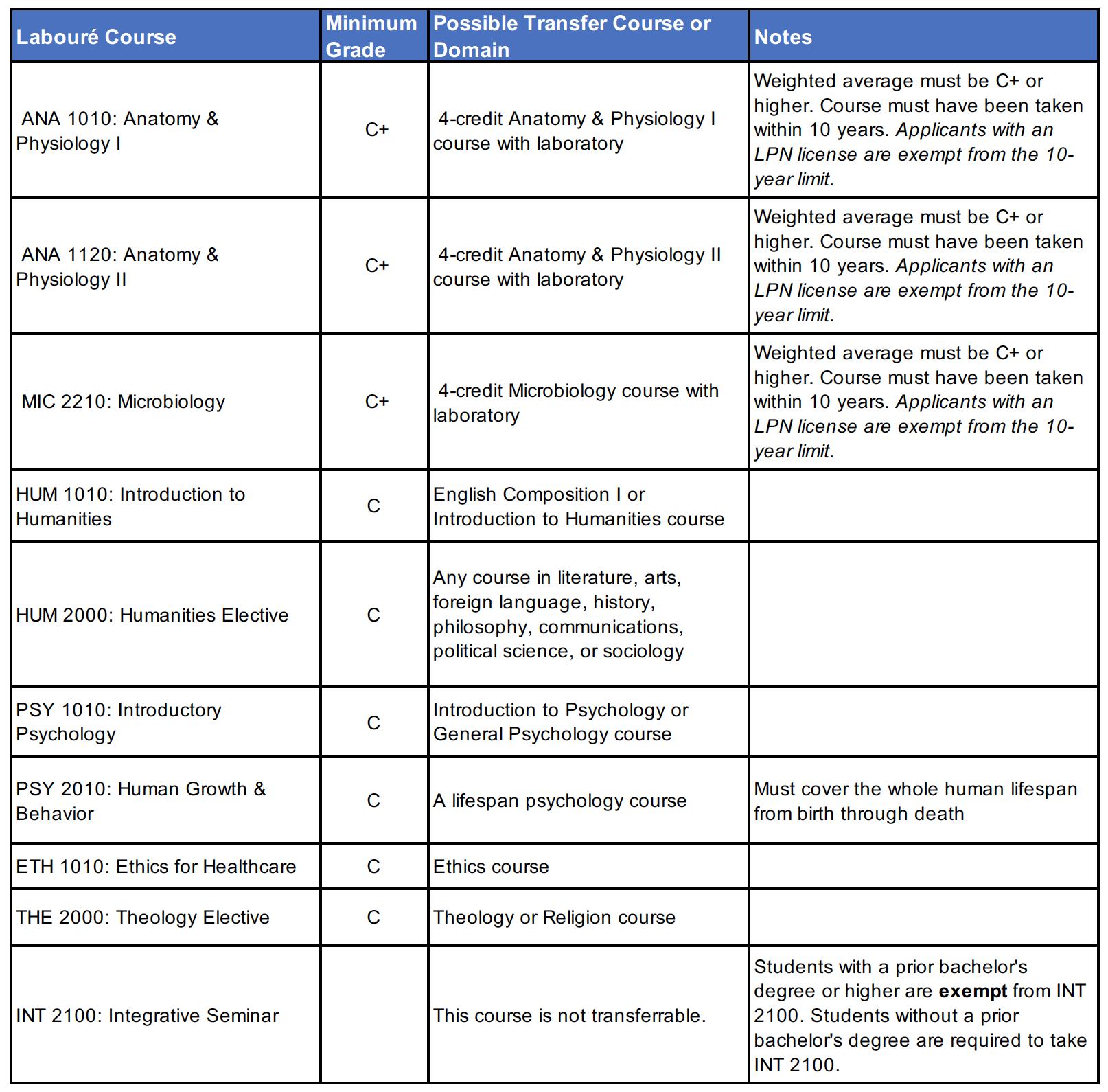 ASN Transfer Chart