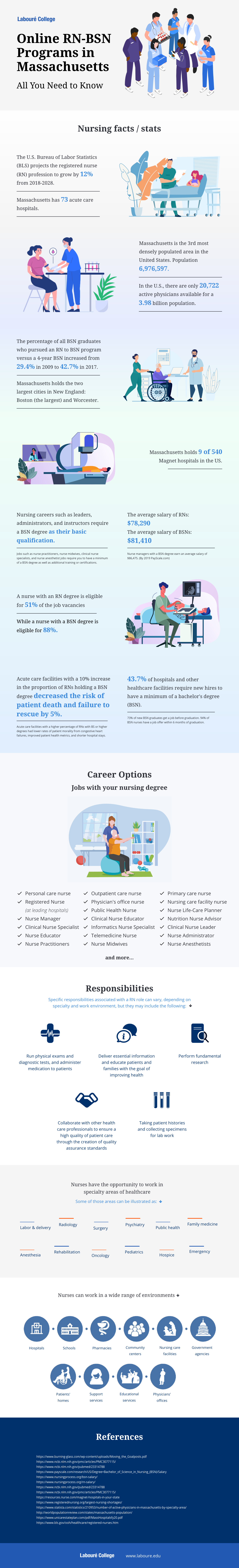 11 RN to BSN Nursing Statistics You Need to Know in 2020 (Infographic)